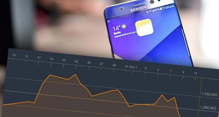 Samsung spadek na giełdzie / fot.tvn24bis