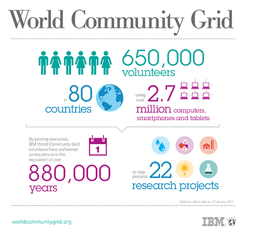 fot. World Community Grid